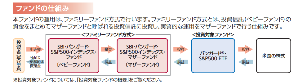sbi sbi バンガード s&p500 インデックス ファンド