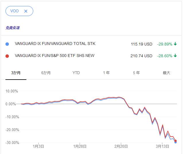 Vti 株価