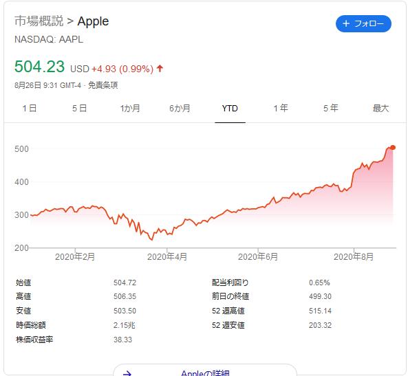株式 分割 アップル NYダウ平均構成銘柄を入れ替え:アップルの株式分割を受け、セールスフォース等を追加